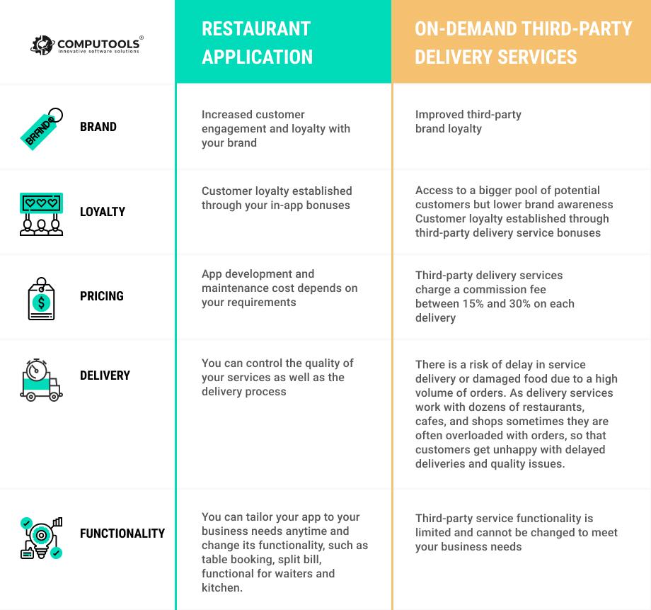 Restaurant app comparison table