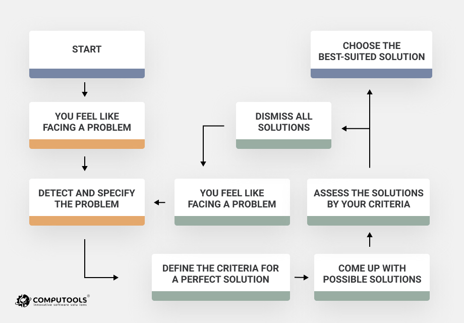 Circular decision-making model picture