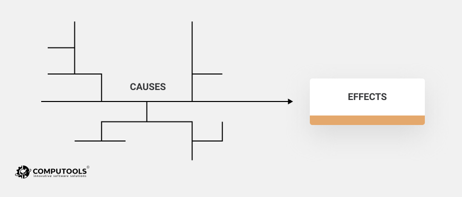 Cause-and-effect diagram picture
