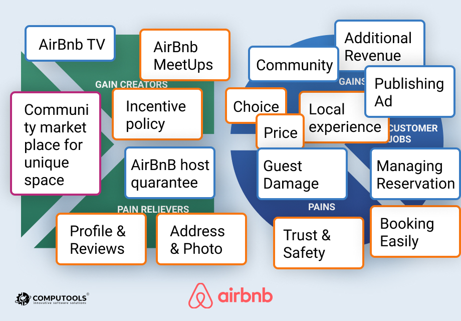 Airbnb's empathy map #2