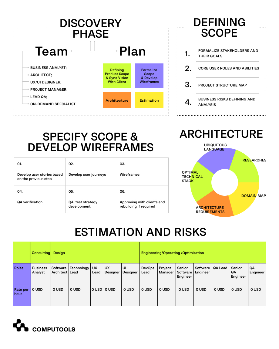 Discovery phase table