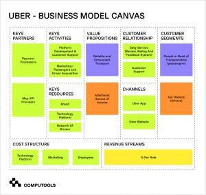 Business model Uber